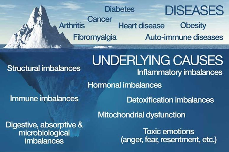 Functional-Medicine-Iceberg-2