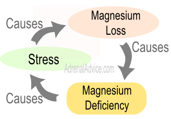 magnesium-adrenal-fatigue.png